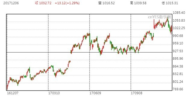 Alphabet股價日線走勢圖