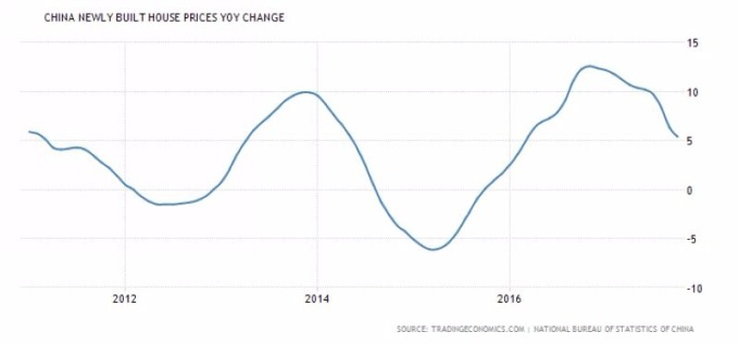 中國新建住宅房價指數走勢圖 圖片來源:tradingeconomics.com