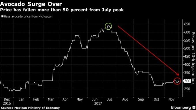 今年以來 Hass酪梨的價格變化 (圖:Bloomberg)