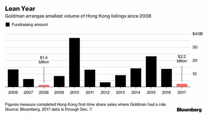 高盛IPO量自2008年以來新低 / 圖:彭博