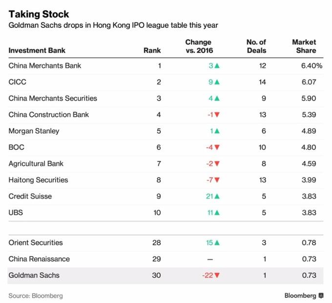 高盛IPO數量下滑至第30名 / 圖:彭博