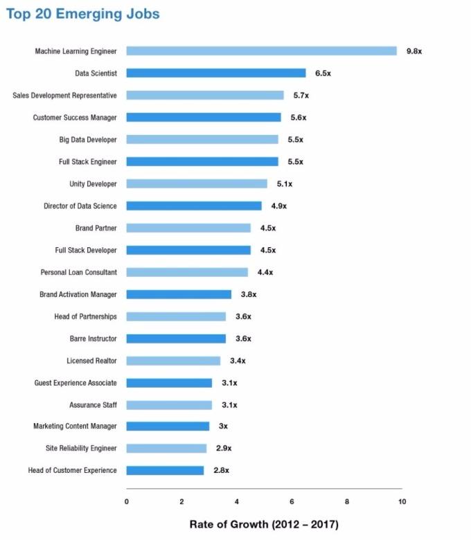 美20大职缺 / 图:Linkedin
