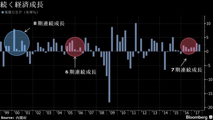 日本GDP連7季成長(圖表取自彭博日本)