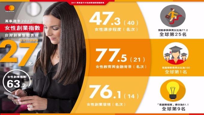 萬事達卡最新公布2017年「女性創業指數」。(圖:萬事達卡提供)