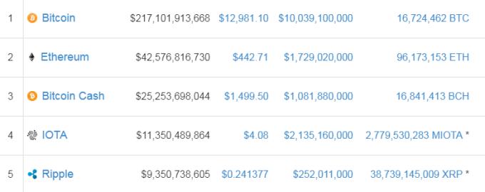 市值排名前5的虛擬貨幣