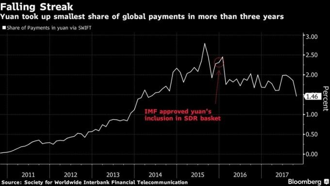 人民幣的全球交易市佔率 / 圖:彭博