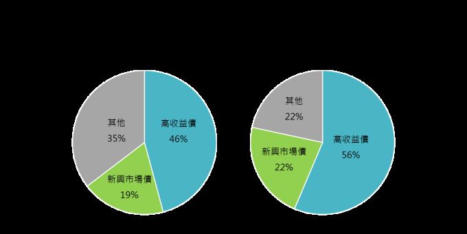 資料來源:投信投顧公會;鉅亨基金交易平台整理;資料日期:2017/10/31;其他型包含非屬以上二細分類之固定收益型基金(如一般債、政府債、投資級公司債、通膨聯繫債券、可轉換債券、複合債及未能分類債券);此資料僅為歷史數據,不為未來投資獲利之保證,在不同指數走勢,比重與期間下,可能得到不同數據結果。