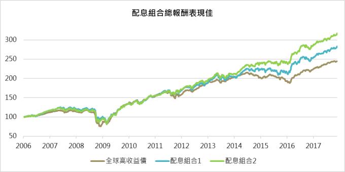 資料來源:Bloomberg;鉅亨基金交易平台整理;資料日期:2017/12/05;配息組合1(平衡型+高股息+新興本地債)、配息組合2(平衡型+高股息+新興主權債);全球高收益債、新興本地債、新興主權債使用美銀美林相關指數;高股息使用標普低波動高股息指數;平衡型採高股息與全球高收益債均權配置計算;報酬指數期初值為100;上述指數皆使用美元計算總報酬;此資料僅為歷史數據,不為未來投資獲利之保證,在不同指數走勢,比重與期間下,可能得到不同數據結果。