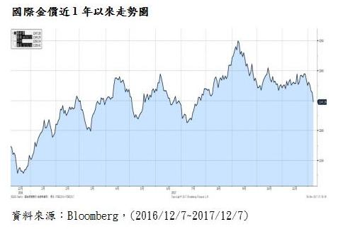 國際金價近1年以來走勢。(圖:元大投信整理提供)