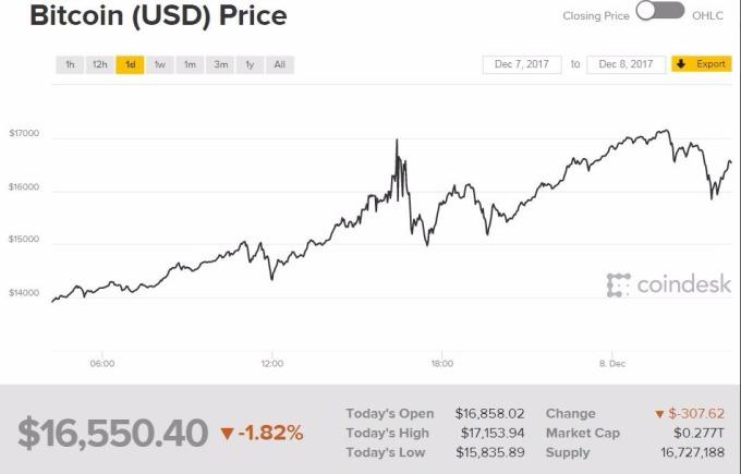 貨黃金在比特幣突破1.6萬美元關口後,曾一度跌超10美元。 (圖:Coindesk)