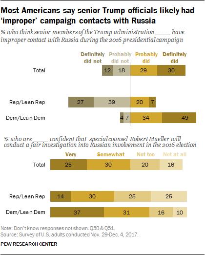民主黨與共和黨選民,對於川普競選官員跟俄羅斯接觸的看法