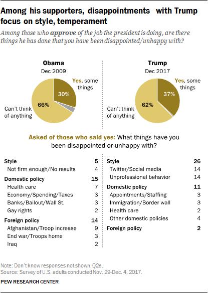 民眾對於川普的風格或行為的看法
