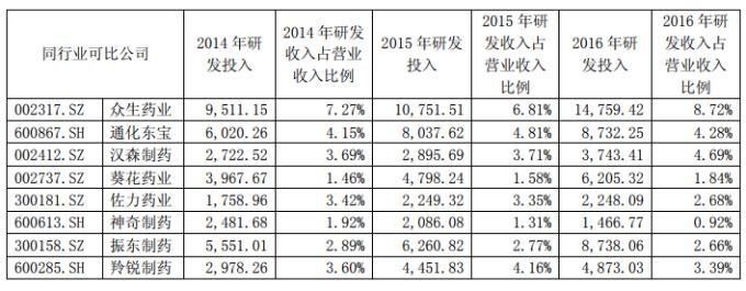 莎普愛思在12月4日的澄清功告提到同業的研發費用。(圖取材自莎普愛思官方網站)