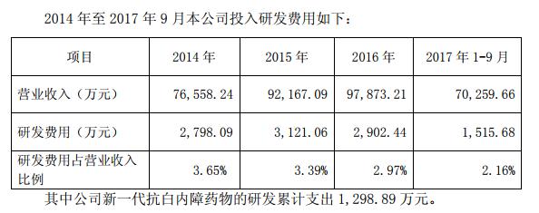 莎普愛思2014年到2017年9月的研發費用。(圖取材自莎普愛思官方網站)