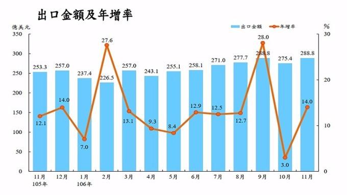台灣11月出口連14紅再創新高 全年可望逾3000億美元