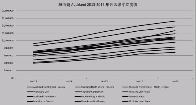 紐西蘭 Auckland 區域房價圖 / 圖:Enz