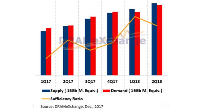 擴產+淡季雙重影響 明年Q1 NAND Flash恐供過於求、價格走跌