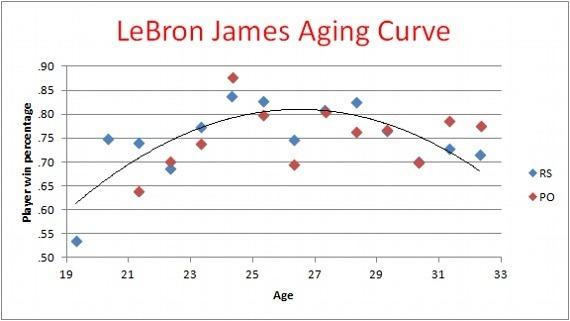 詹姆士的老化曲線