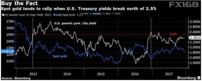 美債收益率突破2.5%時,黃金往往迅速上漲。 圖:彭博、FX168財網)