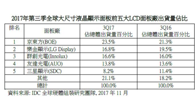 Q3全球大尺寸面板出貨季增5.7% 群創、友達分居三、四名