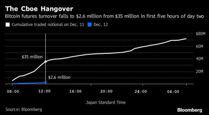 比特幣期貨交易第 2 天首 5 小時從 3500 萬美元下滑至 260 萬美元。圖片來源:《彭博社》