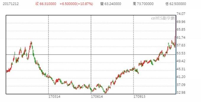英國 ICE 天然氣期貨價格 (近一年以來表現)