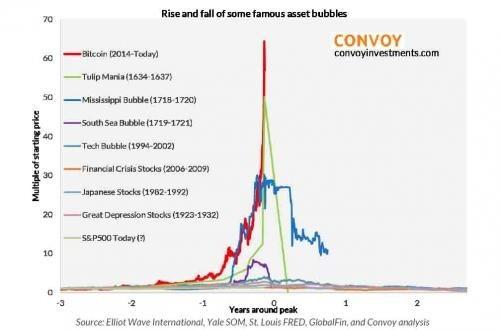 歷史上知名的資產泡沫 (圖: Convoy Investments)