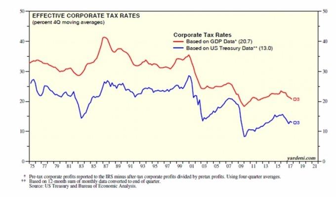 宣佈稅率(紅)與實際稅率(藍)/ 圖:Yardeni