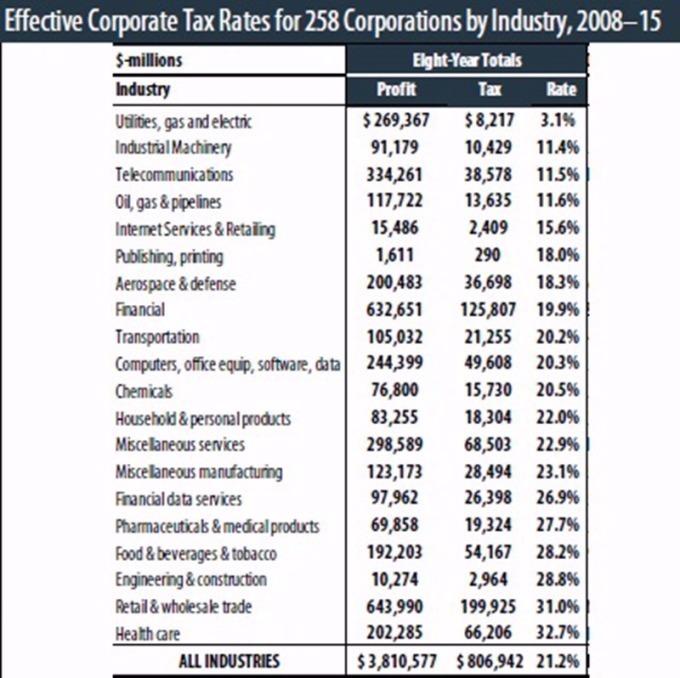 各產業稅率 / 圖:ITEP