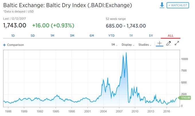 與大宗商品稍有關係的 BDI 指數 / 圖:CNBC