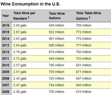 葡萄酒協會針對美國葡萄酒飲用量的統計