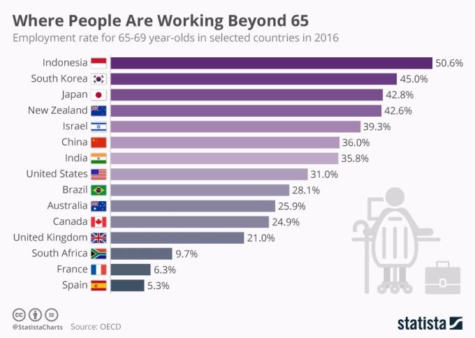 印尼65-69歲老年人還須工作。