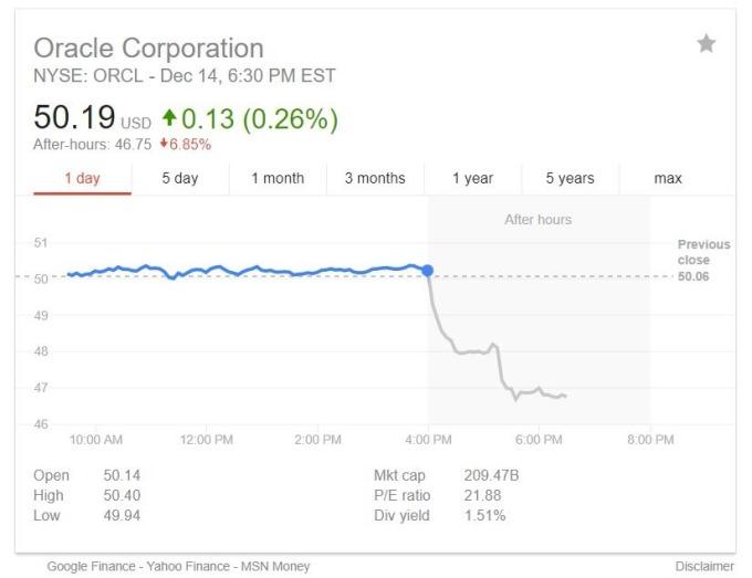 甲骨文盤後交易下跌4.7%