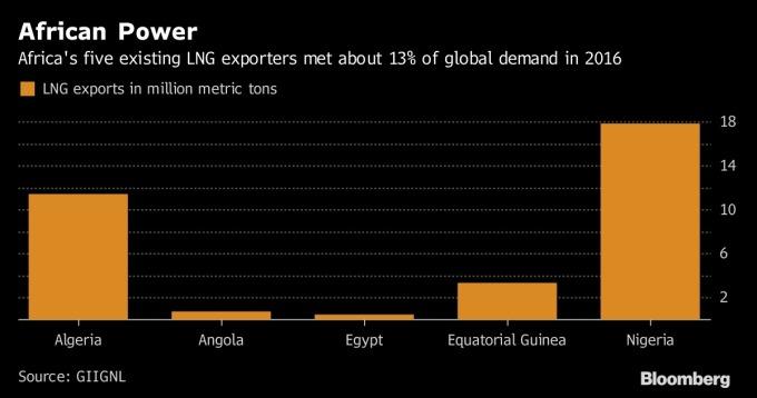 非洲LNG圖 / 圖:彭博