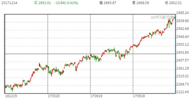 S&P 500大跌對金價提供了支撐。