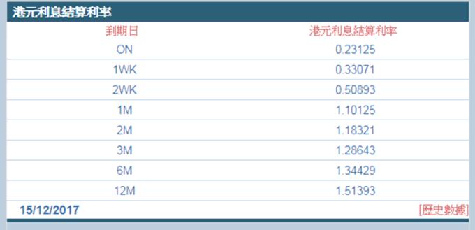 今(15)日1個月同業拆款利率升破1.1%至1.10125% (圖:香港財資市場公會)
