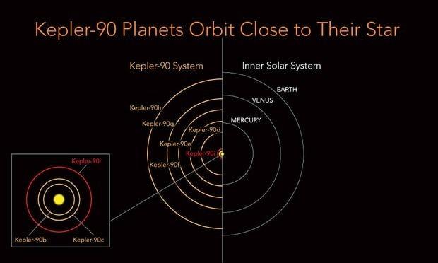 Kepler-90 系統行星軌道圖(左)和太陽系行星軌道圖(右)的比較,兩者軌道極為相近。(Source:NASA)