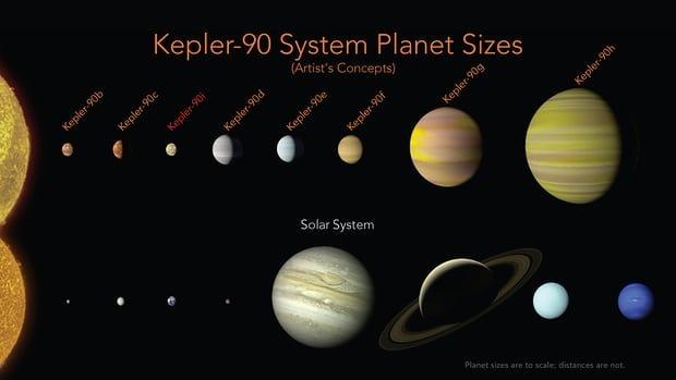 Kepler-90 系統行星(上)和太陽系行星(下)比較圖。(Source:NASA)