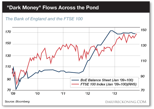 英國央行資產負債表和FTSE 100指數走勢圖