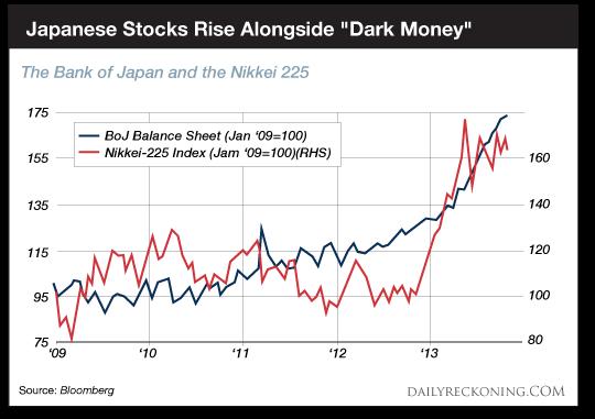 日本央行資產負債表和日經225指數走勢圖