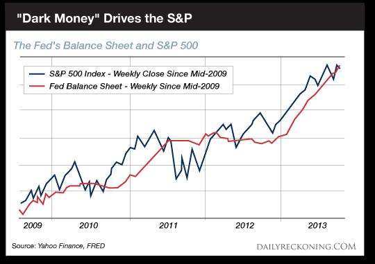 Fed資產負債表和S&P 500走勢圖