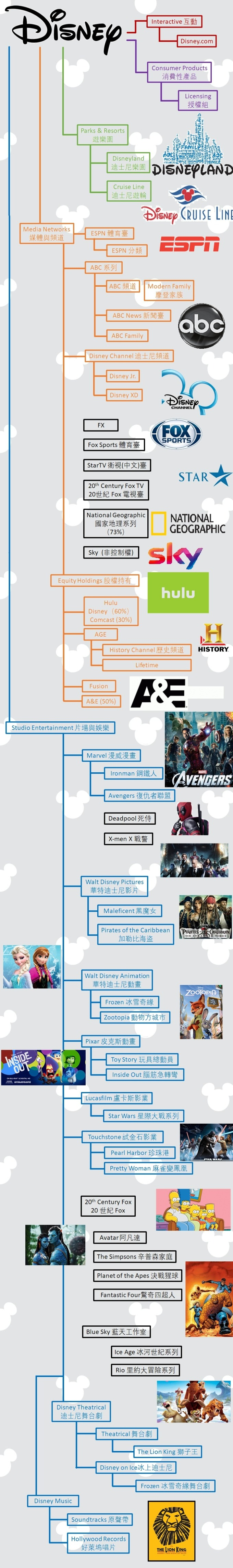迪士尼資產表 / 圖:迪士尼、Wired、維基百科