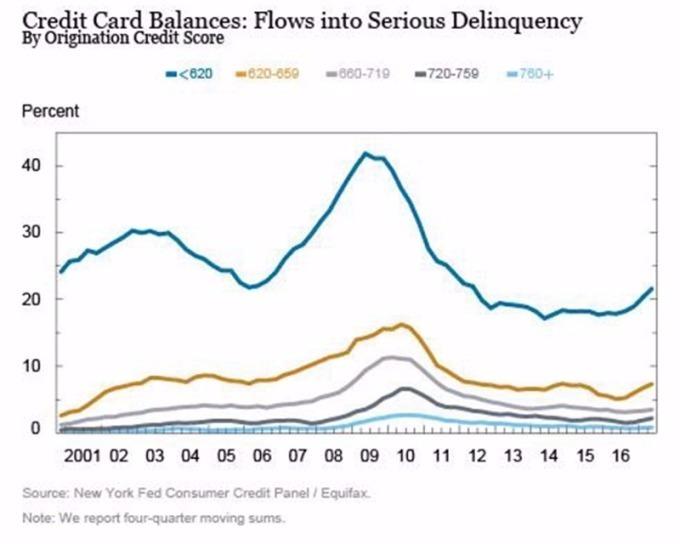 依信用評級,美國90天以上未付卡債攀升。