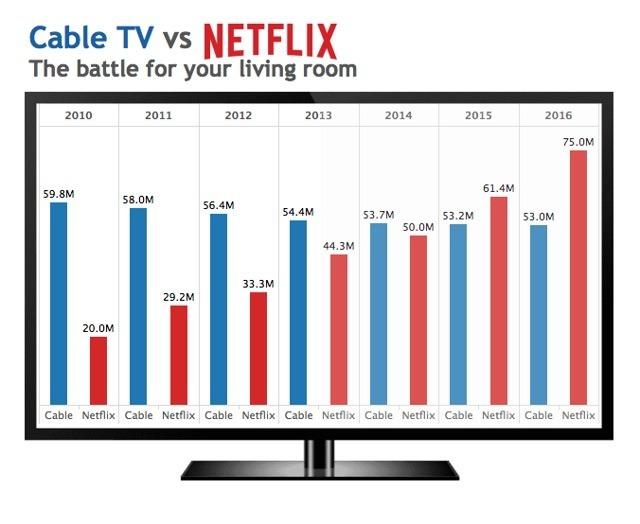 有線電視和Netflix訂閱人數的變化