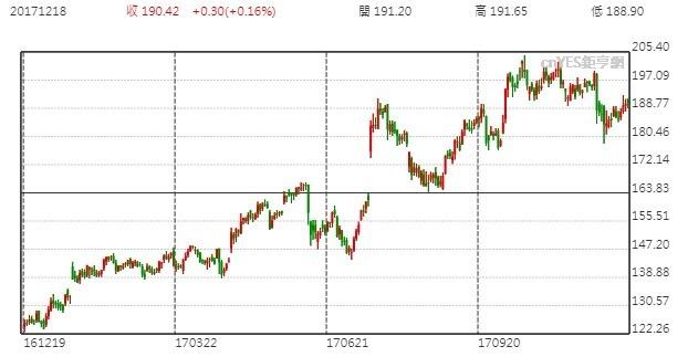 Netflix股價日線走勢圖