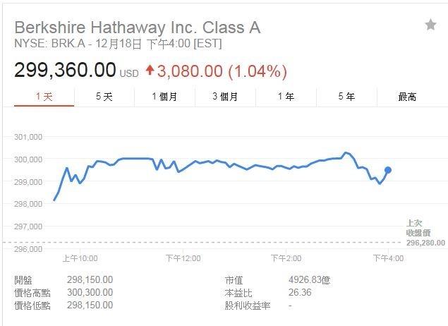 波克夏A股股價(圖表取自Google)