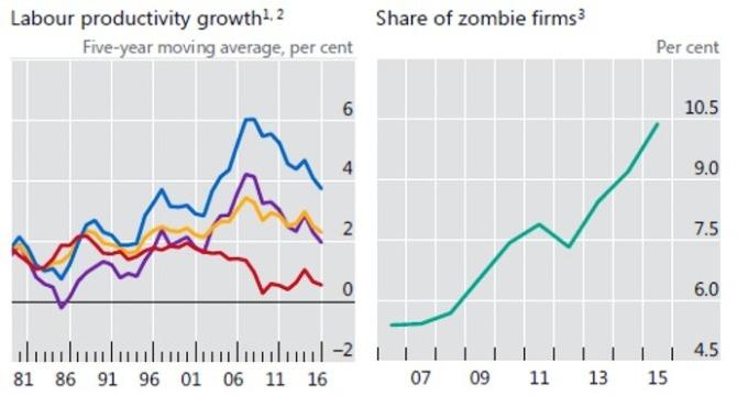 勞動產能增長 殭屍企業
