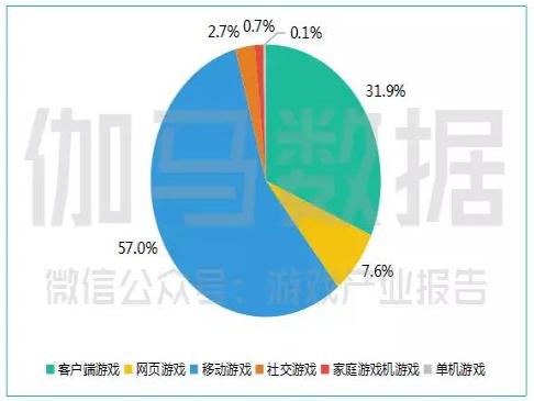 2017年中國遊戲產業報告,細分遊戲收入狀況,手遊佔了57%。(圖取材自速途網)