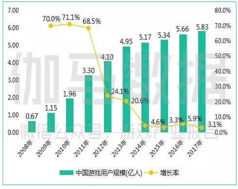 2017年中國遊戲產業報告,中國遊戲用戶規模10年來狀況。(圖取材自速途網)
