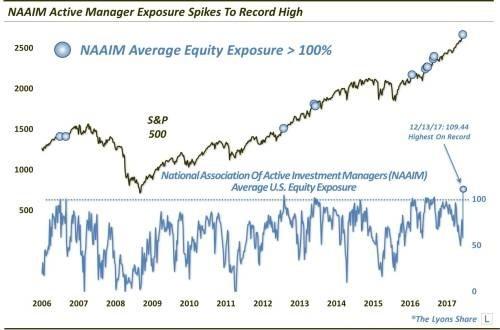NAAIM平均持股部位創下歷史新高。